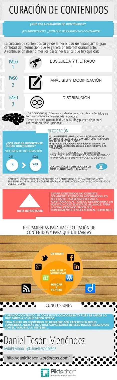 Infografías | Portafolios digital | Portafolios | Scoop.it