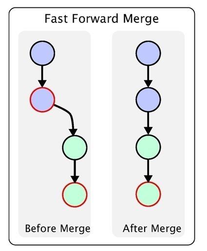 Git分支管理策略 - 阮一峰的网络日志 | ios develop | Scoop.it
