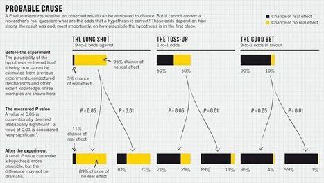 Scientific method: Statistical errors | Physics | Scoop.it
