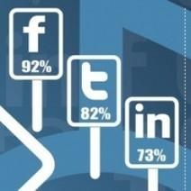 The Road to Success Using Social Media | Visual.ly | Social Media Information Updates | Scoop.it