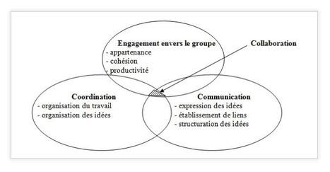 Les TIC et la CONCERTATION CITOYENNE en urbanisme   Machines Pensantes   Scoop.it