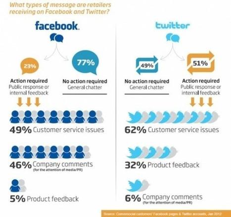 L'infographie de la semaine : Quels types de messages les marques reçoivent-elles sur les réseaux sociaux ? | RelationClients | Scoop.it