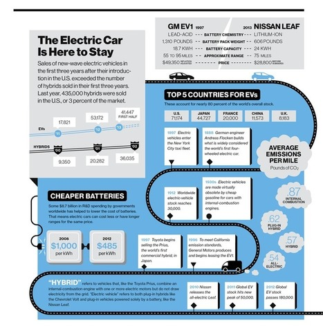 Electric Cars Are Doing Better Than Hybrids Did in Their First Three Years | MIT Technology Review | Sustainability | Scoop.it