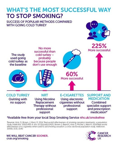 Stoptober 2016: Could E-cigarettes help Stop Smoking Services beat addiction? | webdesign | Scoop.it