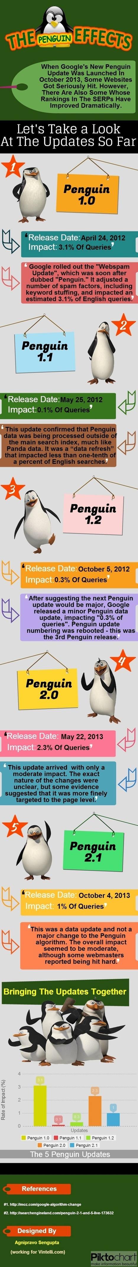 Google Penguin: Its Impact On Search Results & Internet Marketing [& Panguin Tool] | Marketing Revolution | Scoop.it