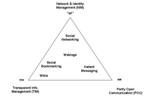 Persönliches Wissensmanagement | Wissensmanagement in personalen & organisationalen Lernkontexten | Scoop.it