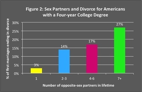 Sex and Divorce: What's the Connection? | Family Studies | Healthy Marriage Links and Clips | Scoop.it