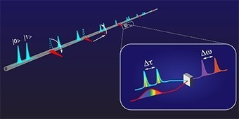 It's a Good Time for Time-Bin Qubits | Amazing Science | Scoop.it