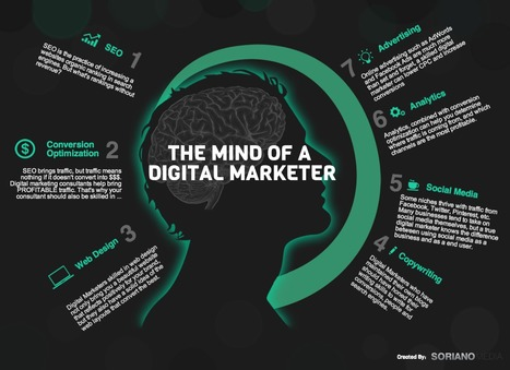 The Mind of a Digital Marketer | SorianoMedia | #TheMarketingAutomationAlert | Add value to information | Scoop.it