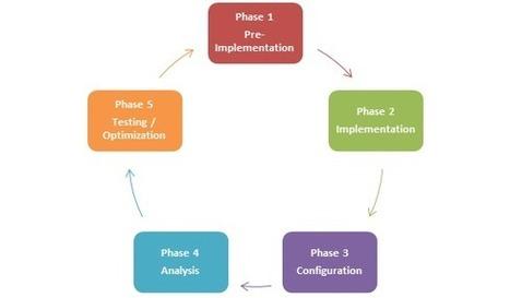51 Tips To Succeed With Web Analytics | Analytics & Optimization | BIG DATA AND ANALYTICS | Scoop.it