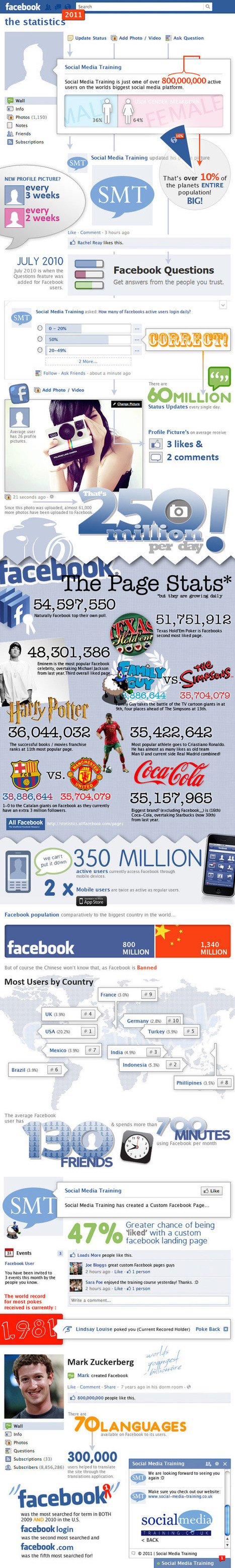 2011 Facebook Statistics | Social Media (network, technology, blog, community, virtual reality, etc...) | Scoop.it