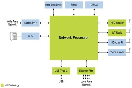 NXP Aims to Target IoT | EE Times | Electronics Manufacturing | Scoop.it