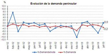 Las energías renovables cubrieron el 34% de la demanda eléctrica en julio | Diario de la Tecnologia | Scoop.it