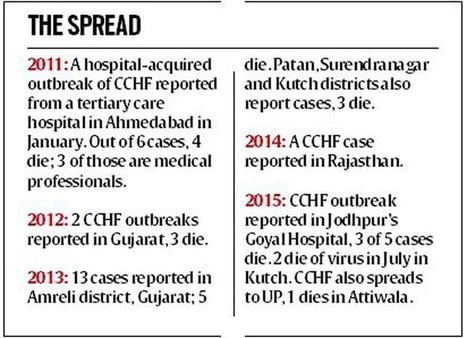 """Asian Ebola virus"" active in almost all Indian states 
