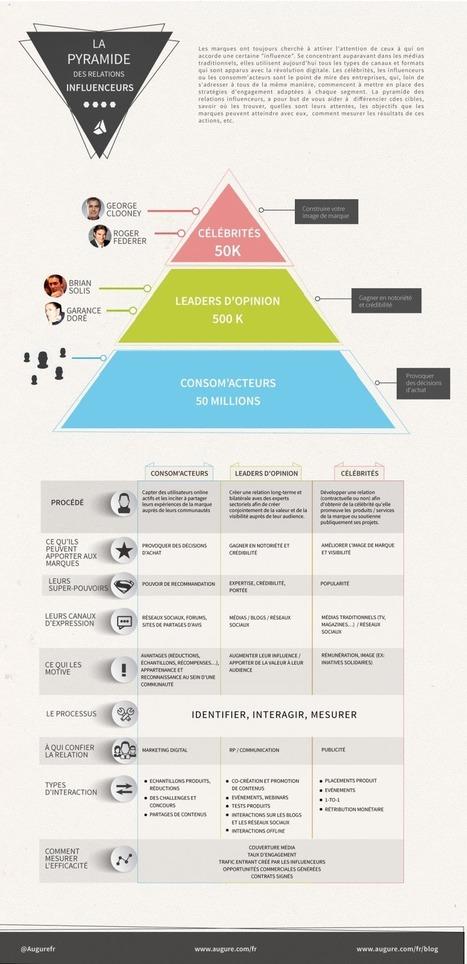 L'influence à l'ère des réseaux sociaux - Hotwire | La communication dans tous ses états : actualités, outils .... | Scoop.it
