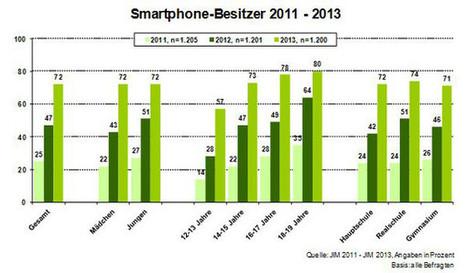 Smartphones & Kinder/Jugendliche - klicksafe.de | Alles für Eltern | Scoop.it