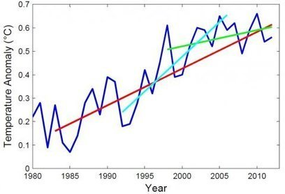 What the Climate Models have Taught Us | GarryRogers Biosphere News | Scoop.it