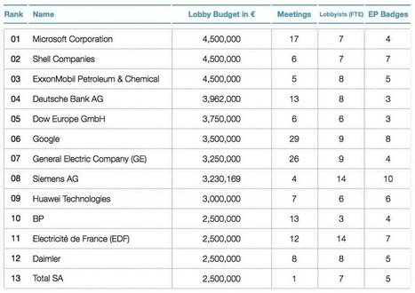 Google et Microsoft, champions du lobbying dans l'Union européenne - Clubic | lobbying & e-lobbying | Scoop.it