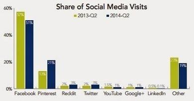 [Etude] 42% du trafic des réseaux sociaux se fait à partir du mobile   Social Media Curation par Mon Habitat Web   Scoop.it
