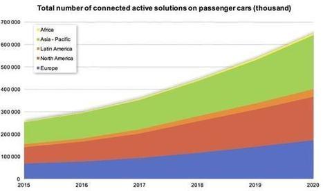 Le marché du véhicule connecté pèsera 350 milliards de dollars d'ici à 2020 ...des applications santé à prévoir comme dans la smart city ... | innovation & e-health | Scoop.it