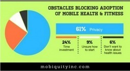 Mobile Health: Barriers to mHealth App Adoption | BedWatch | Health App News | Scoop.it