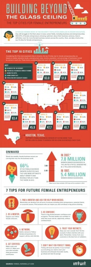 The Top Cities for Female Entrepreneurs [INFOGRAPHIC] | She Owns It | Ideation, Learning, Knowledge, Intellectual Property | Scoop.it