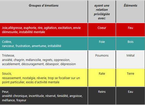Les émotions selon la médecine chinoise : Les C... | Médecine traditionnelle chinoise - Formation | Scoop.it