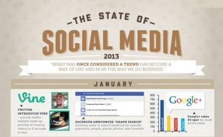 Infographic: State of Social Media 2013 | Digital Buzz Blog | Social1 | Scoop.it