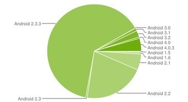 Android 4.0 ICS sur 5% des appareils mobiles Android | Mobile & Magasins | Scoop.it