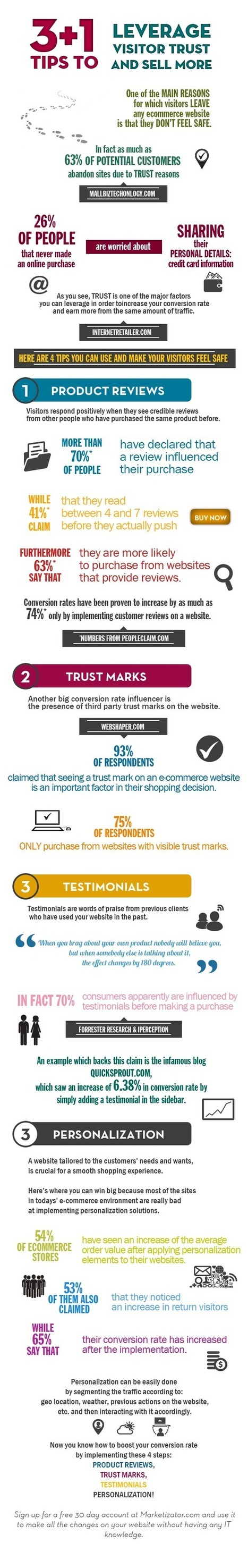 3 tips to leverage visitor trust and sell more | Conversion optimization | Scoop.it