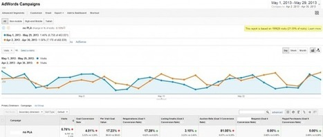 Big Data and the New Limits of Google Analytics | Search Engine ... | Scoop Flux7 | Scoop.it