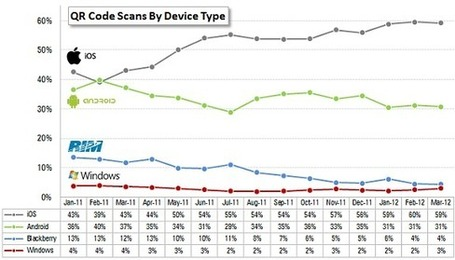 QR Usage Jumps by 565% in Australia in Q1 of 2012 | Clever QR | QRdressCode | Scoop.it