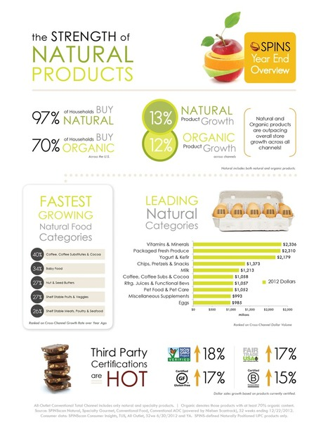 Hottest Trends in Natural Products | Food Brand Marketing Expert | Scoop.it