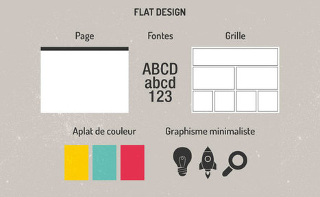 Flat design : décomplexer la typographie en web design | Cabaroc | La typographie web | Scoop.it