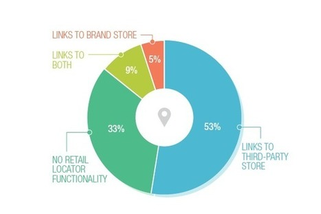 Doing Omnichannel Without Owned Brick-and-Mortar | Integrated Brand Communications | Scoop.it