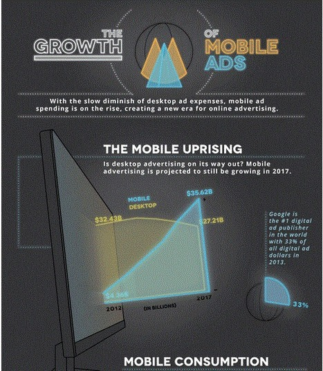 GIFOGRAPHIC - on Growth of Mobile Ads | digital marketing strategy | Scoop.it