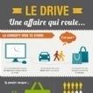 Infographie : Le drive : une affaire qui roule | Mercatique | Scoop.it