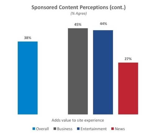 Study on 'native advertising' finds benefits for brands, risks for publishers | ZDNet | Media Outreach Know-It-All Center | Scoop.it