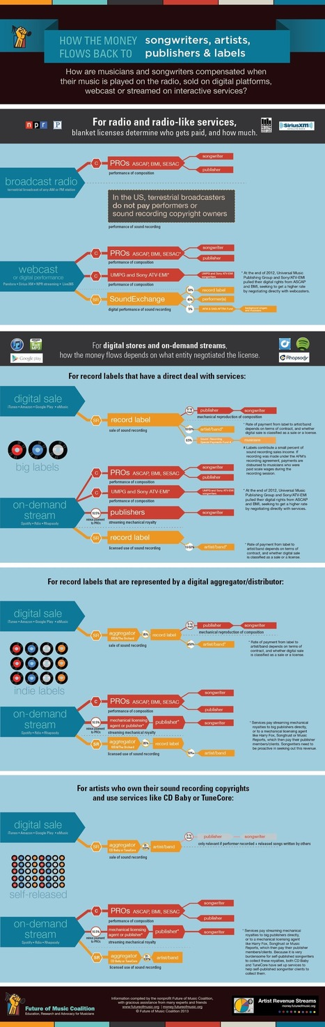 Comment un artiste est payé de sa musique (vente en ligne, streaming youtube, Deezer..)? [infographic] | Radio 2.0 (En & Fr) | Scoop.it