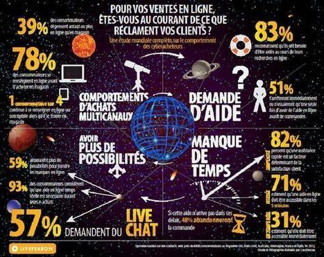 Les cybermarchands doivent s'adapter aux demandes des consommateurs - Marketing Professionnel | Médias sociaux et veille | Scoop.it