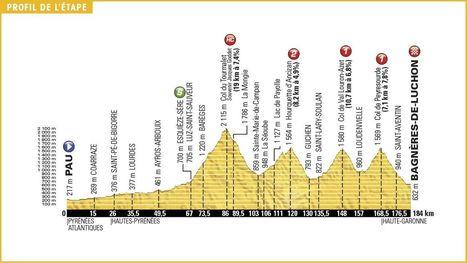 Tour de France 2016 : Aspin, Tourmalet, Arcalis... les Pyrénées s'annoncent impitoyables #TDF2016 | Vallée d'Aure - Pyrénées | Scoop.it