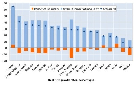 Trickle down economics – the evidence is damning   Bill Mitchell – billy blog   Heterodox economics   Scoop.it