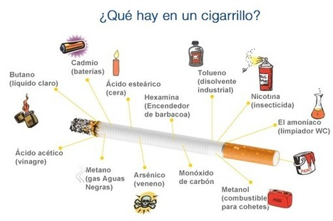Químicos Peligrosos Que Hay En El Cigarrillo, Causante De Alarmartes Muertes - TUSALUDESVIDA | TU SALUD ES VIDA | Scoop.it