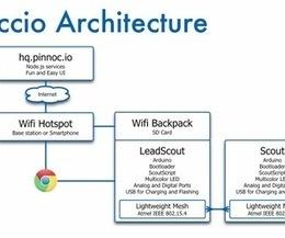 Getting Started with Pinoccio: Arduino Mesh Networking | Arduino, Netduino, Rasperry Pi! | Scoop.it