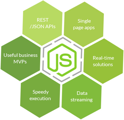 What are the Features of Node.js? | JavaTpoint | Scoop.it