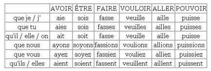 Présent du subjonctif | Remue-méninges FLE | Scoop.it