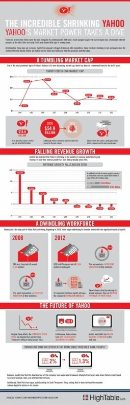 The Incredible Shrinking Yahoo [INFOGRAPHIC] | INFOGRAPHICS | Scoop.it
