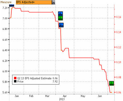 """Here Is Why Alcoa Just """"Beat"""" Earnings 