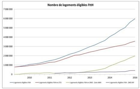 Le nombre de logements éligibles au FTTH est passé à 6 millions, découvrez la répartition | Actu télécom | Scoop.it