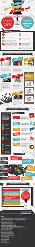 To Pinterest ως μία πλατφόρμα διαμοιρασμού πηγών. | Web2learn | Scoop.it